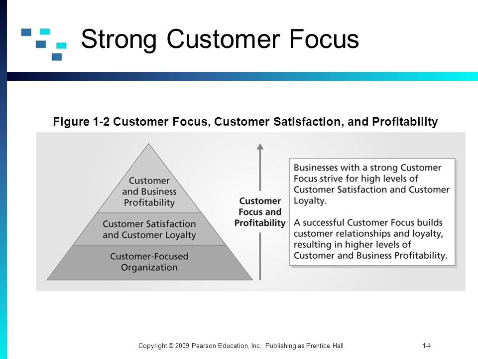 1-4Copyright © 2009 Pearson Education, Inc. Publishing as Prentice Hall Strong Customer Focus Figure 1-2 Customer Focus, Customer Satisfaction, and Pr