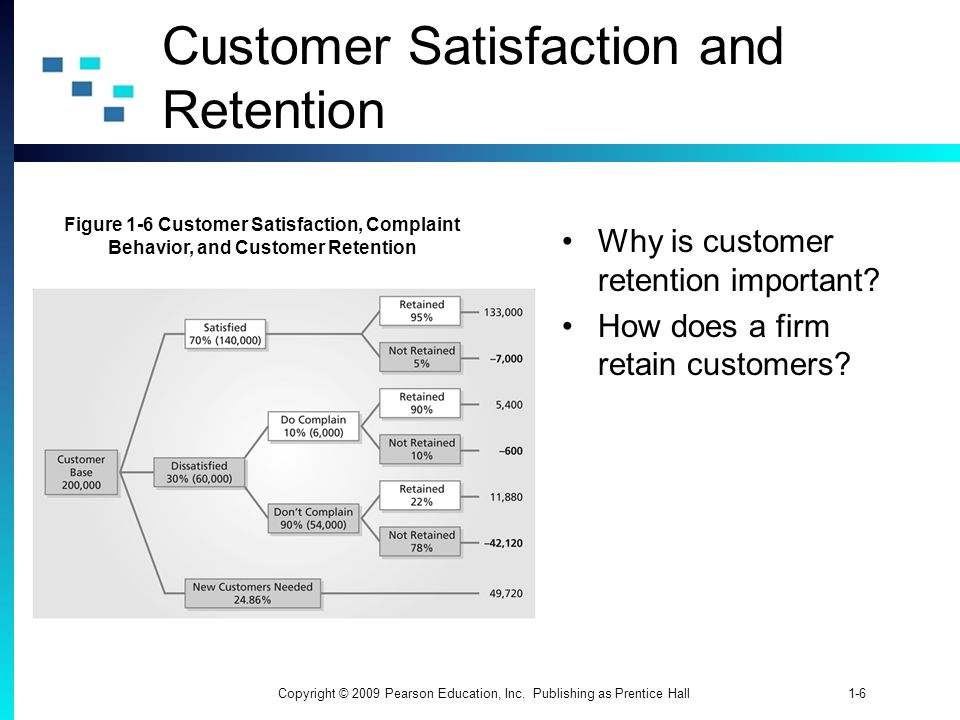 1-6Copyright © 2009 Pearson Education, Inc. Publishing as Prentice Hall Why is customer retention important? How does a firm retain customers? Custome