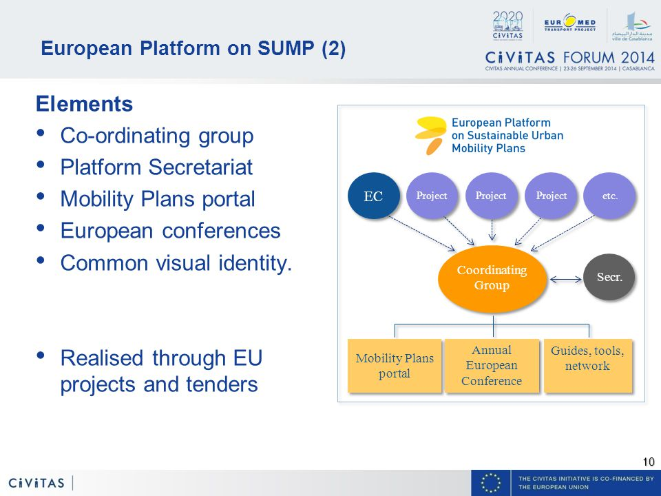 10 European Platform on SUMP (2) Elements Co-ordinating group Platform Secretariat Mobility Plans portal European conferences Common visual identity.