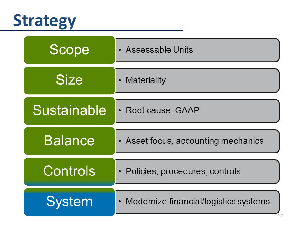 Strategy 20 Assessable Units Scope Materiality Size Root cause, GAAP Sustainable Asset focus, accounting mechanics Balance Policies, procedures, controls Controls Modernize financial/logistics systems System