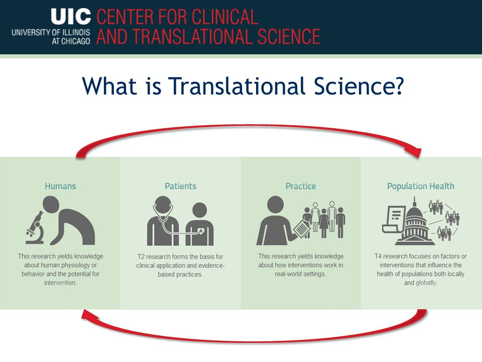 What is Translational Science