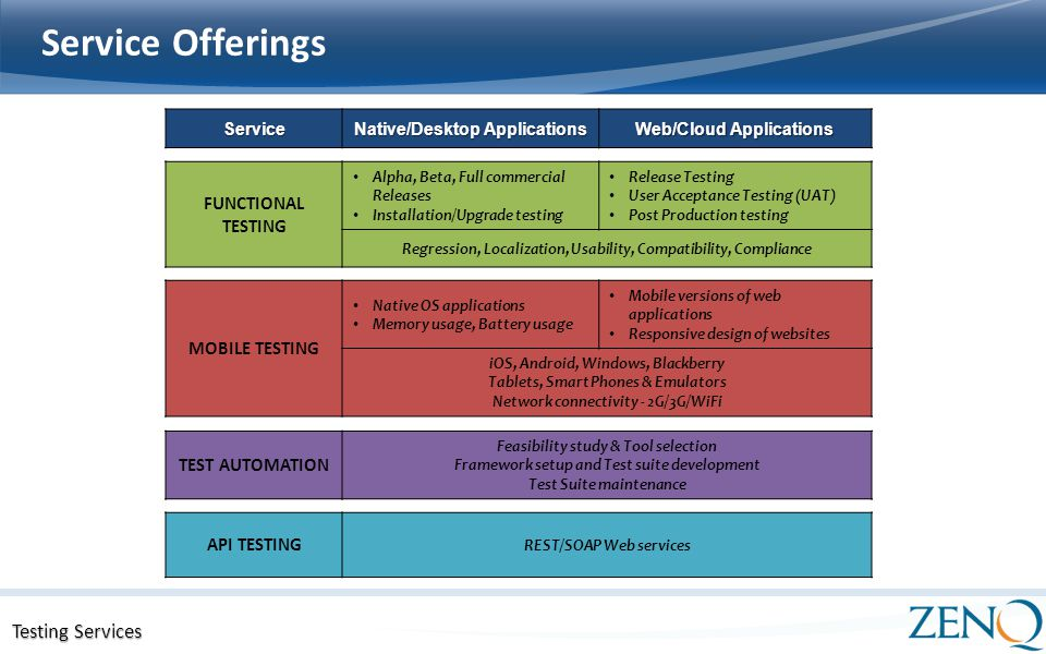 Performance Testing Services Testing Services Presentation. - ppt ...