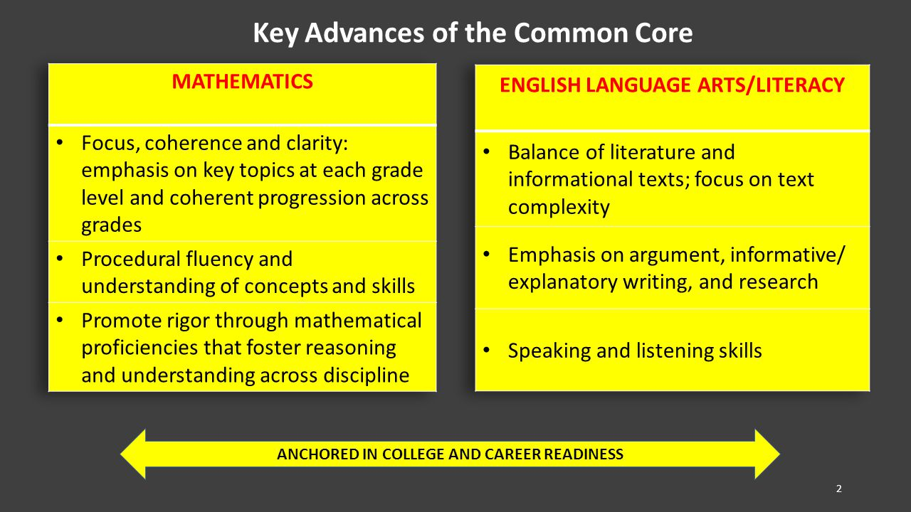 Key Advances of the Common Core ANCHORED IN COLLEGE AND CAREER READINESS 2