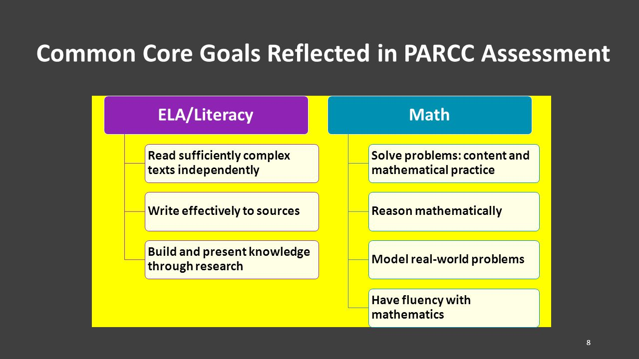 Common Core Goals Reflected in PARCC Assessment ELA/Literacy Read sufficiently complex texts independently Write effectively to sources Build and present knowledge through research Math Solve problems: content and mathematical practice Reason mathematicallyModel real-world problems Have fluency with mathematics 8