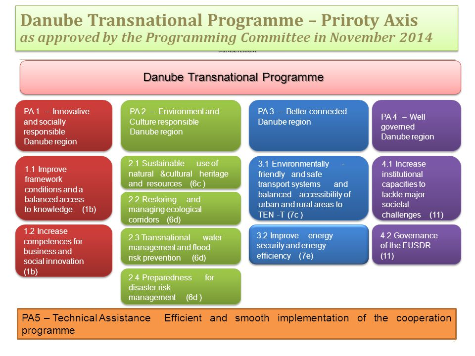 5 Danube Transnational Programme – Priroty Axis as approved by the Programming Committee in November 2014 Danube Transnational Programme – Priroty Axis as approved by the Programming Committee in November 2014 PA5 – Technical Assistance Efficient and smooth implementation of the cooperation programme