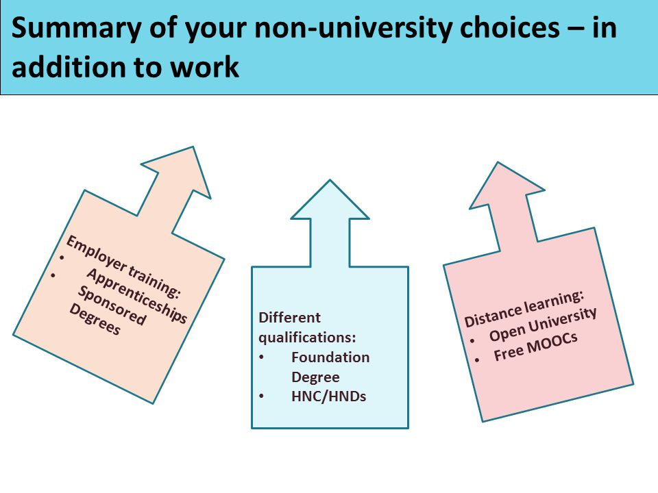 Employer training: Apprenticeships Sponsored Degrees Distance learning: Open University Free MOOCs Summary of your non-university choices – in addition to work Different qualifications: Foundation Degree HNC/HNDs