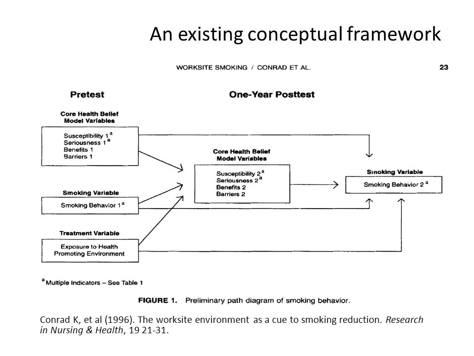 Conceptual Framework For Dissertation Proposal
