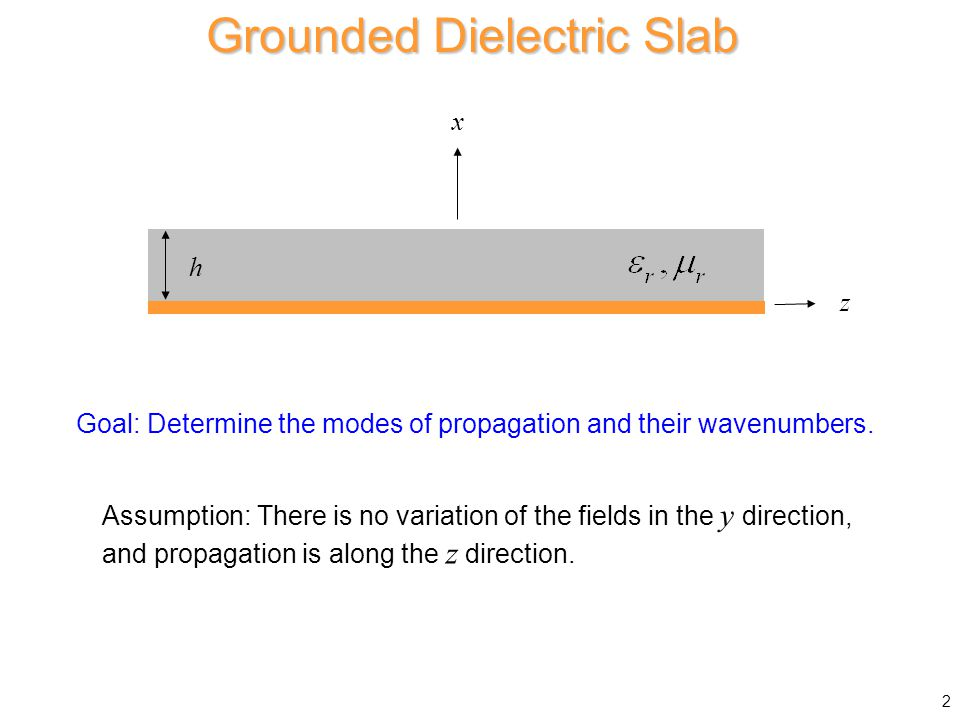 Grounded Dielectric Slab Goal: Determine the modes of propagation and their wavenumbers.