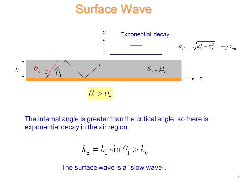 Surface Wave The internal angle is greater than the critical angle, so there is exponential decay in the air region.