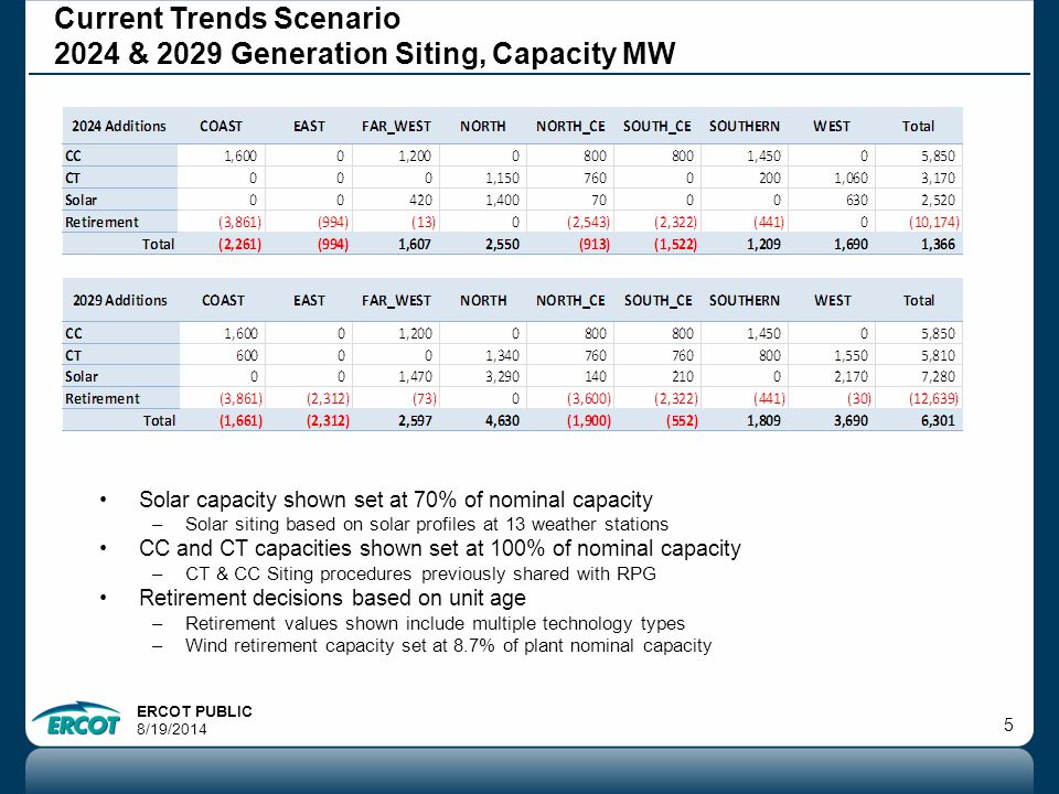 ERCOT PUBLIC 8/19/ Current Trends Scenario 2024 & 2029 Generation Siting, Capacity MW Solar capacity shown set at 70% of nominal capacity –Solar siting based on solar profiles at 13 weather stations CC and CT capacities shown set at 100% of nominal capacity –CT & CC Siting procedures previously shared with RPG Retirement decisions based on unit age –Retirement values shown include multiple technology types –Wind retirement capacity set at 8.7% of plant nominal capacity