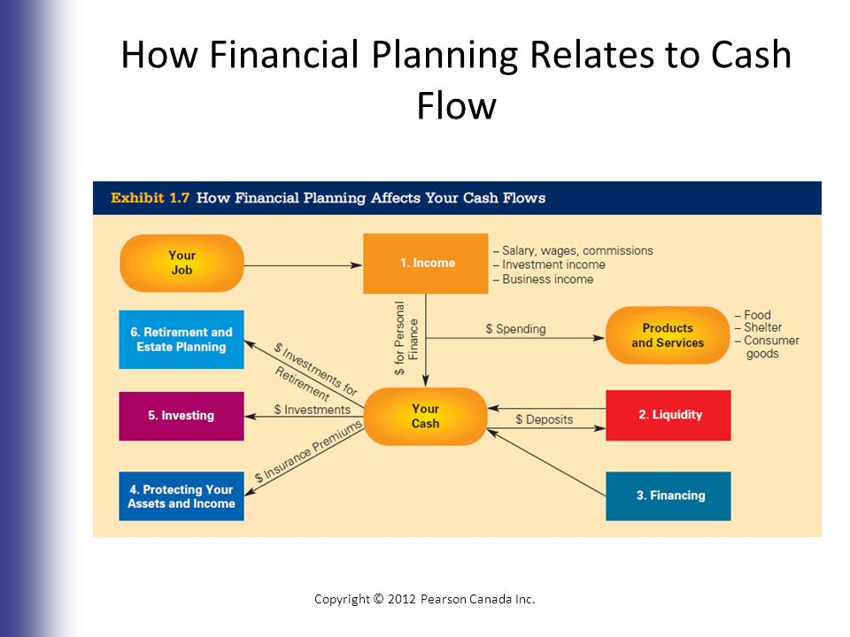 How Financial Planning Relates to Cash Flow Copyright © 2012 Pearson Canada Inc. 1-19