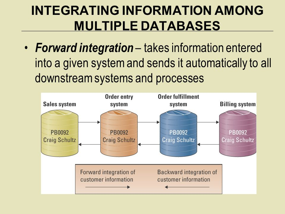 INTEGRATING INFORMATION AMONG MULTIPLE DATABASES Forward integration – takes information entered into a given system and sends it automatically to all