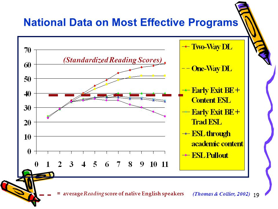 19 National Data on Most Effective Programs = average Reading score of native English speakers (Thomas & Collier, 2002) (Standardized Reading Scores)