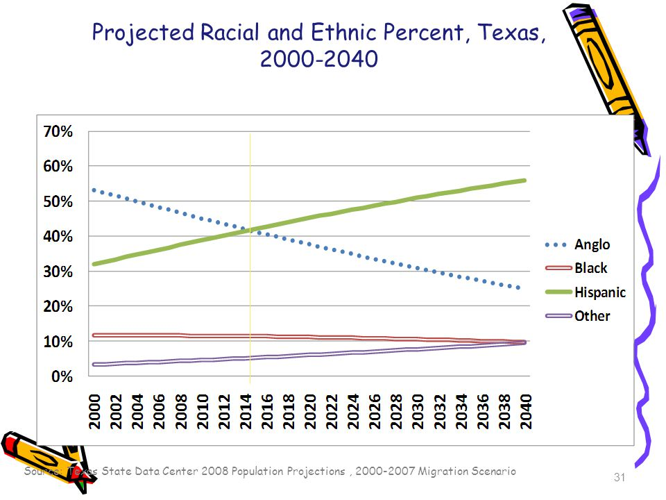 Source: Texas State Data Center 2008 Population Projections, Migration Scenario 31 Projected Racial and Ethnic Percent, Texas,