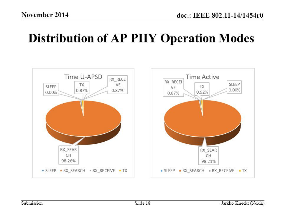 Submission doc.: IEEE /1454r0 Distribution of AP PHY Operation Modes Slide 18Jarkko Kneckt (Nokia) November 2014