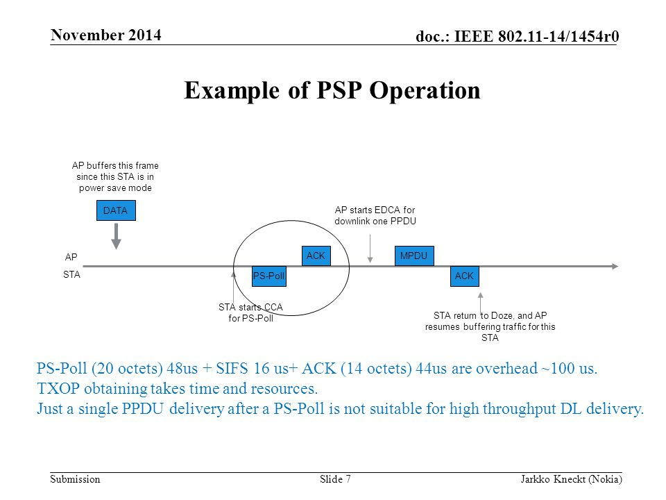 Submission doc.: IEEE /1454r0 Example of PSP Operation Slide 7Jarkko Kneckt (Nokia) November 2014 AP buffers this frame since this STA is in power save mode AP STA ACK PS-Poll MPDU STA starts CCA for PS-Poll DATA AP starts EDCA for downlink one PPDU ACK STA return to Doze, and AP resumes buffering traffic for this STA PS-Poll (20 octets) 48us + SIFS 16 us+ ACK (14 octets) 44us are overhead ~100 us.