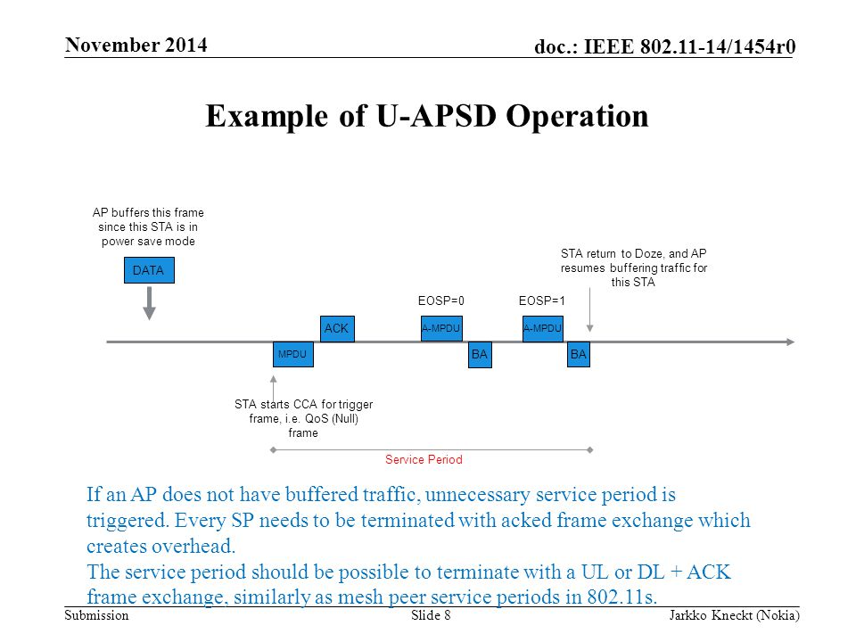 Submission doc.: IEEE /1454r0 Example of U-APSD Operation Slide 8Jarkko Kneckt (Nokia) November 2014 A-MPDU STA starts CCA for trigger frame, i.e.