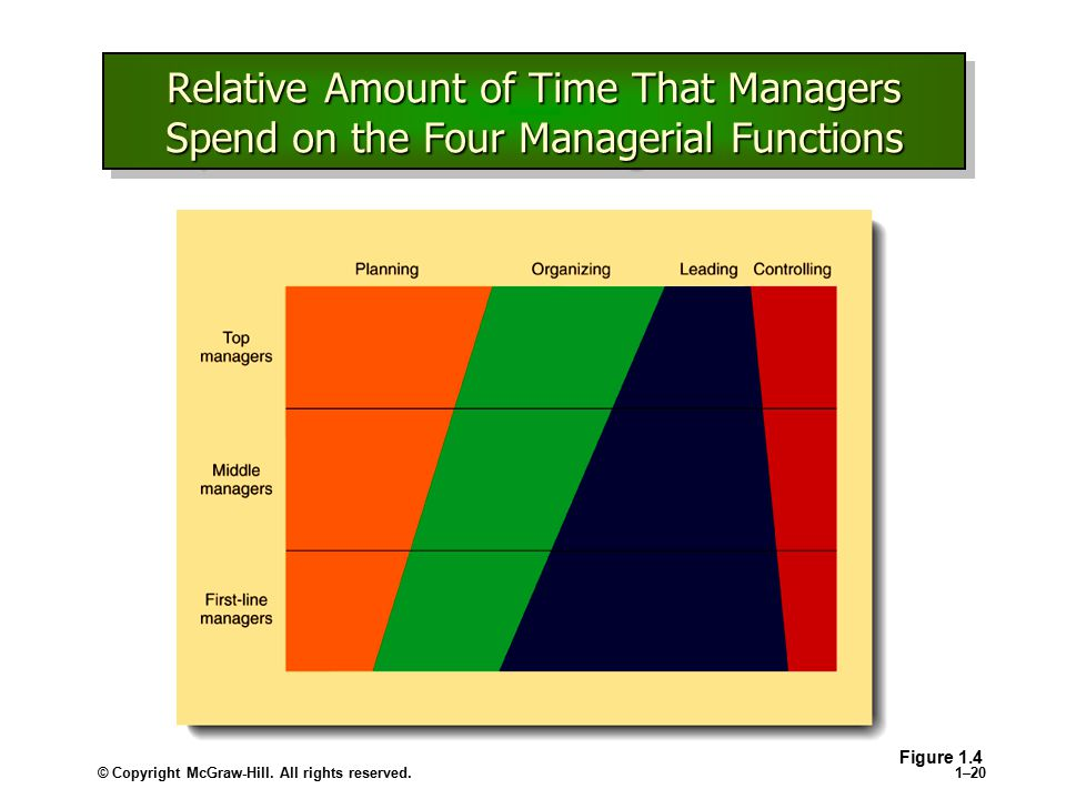 © Copyright McGraw-Hill. All rights reserved.1–20 Relative Amount of Time That Managers Spend on the Four Managerial Functions Figure 1.4