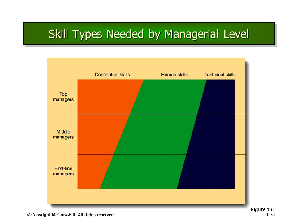 © Copyright McGraw-Hill. All rights reserved.1–30 Skill Types Needed by Managerial Level Figure 1.5