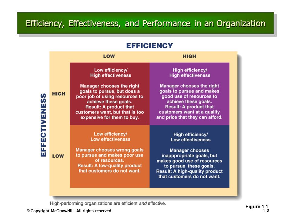 © Copyright McGraw-Hill. All rights reserved.1–81–8 Efficiency, Effectiveness, and Performance in an Organization Figure 1.1