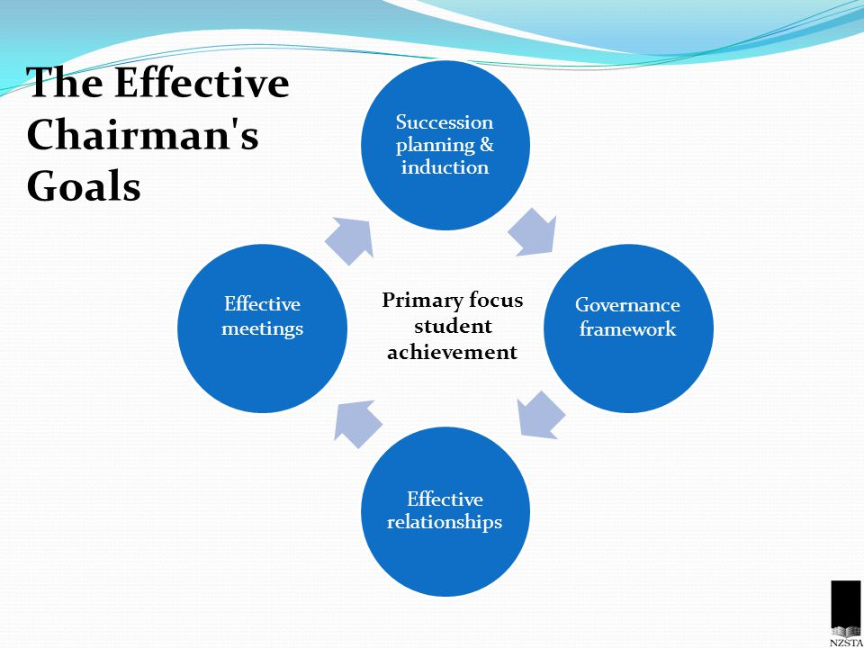 Succession planning & induction Governance framework Effective relationships Effective meetings Primary focus student achievement The Effective Chairman s Goals