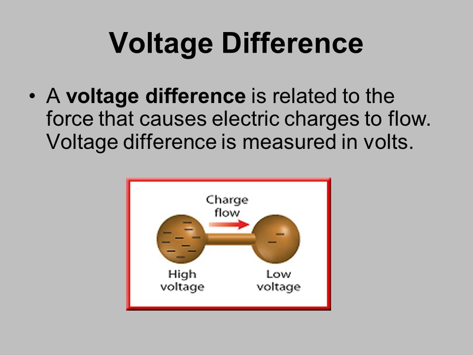 A voltage difference is related to the force that causes electric charges to flow.