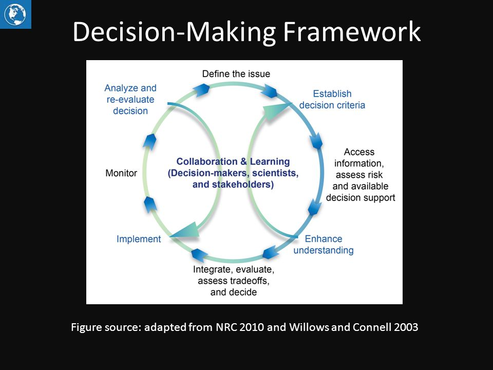 Decision-Making Framework Figure source: adapted from NRC 2010 and Willows and Connell 2003