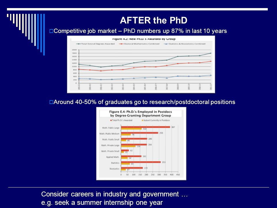 AFTER the PhD  Competitive job market – PhD numbers up 87% in last 10 years  Around 40-50% of graduates go to research/postdoctoral positions Consider careers in industry and government … e.g.