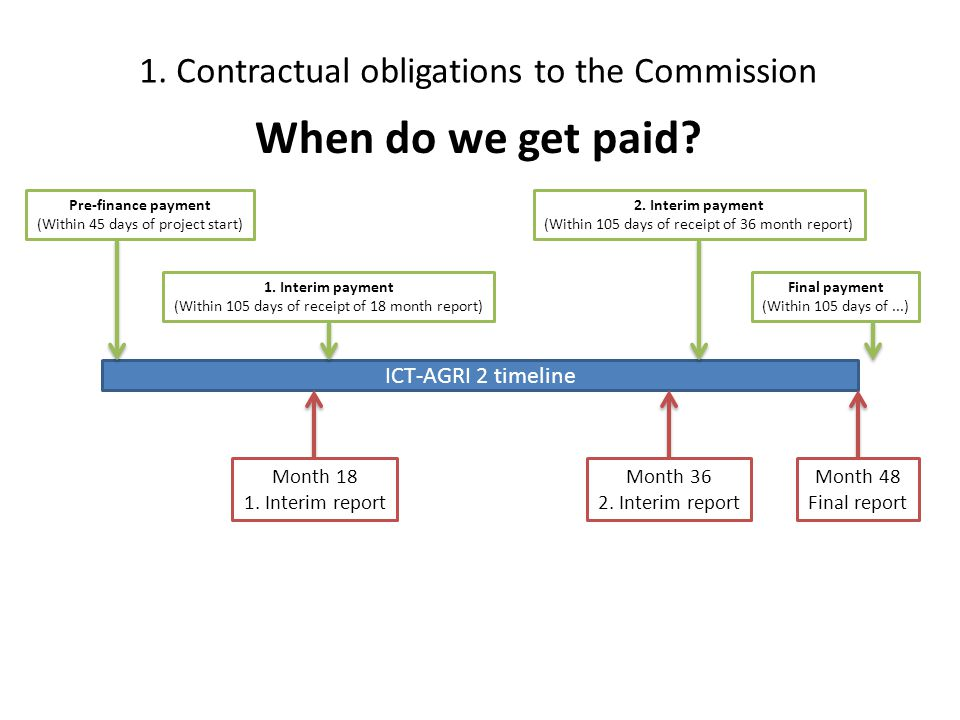 1. Contractual obligations to the Commission ICT-AGRI 2 timeline Month