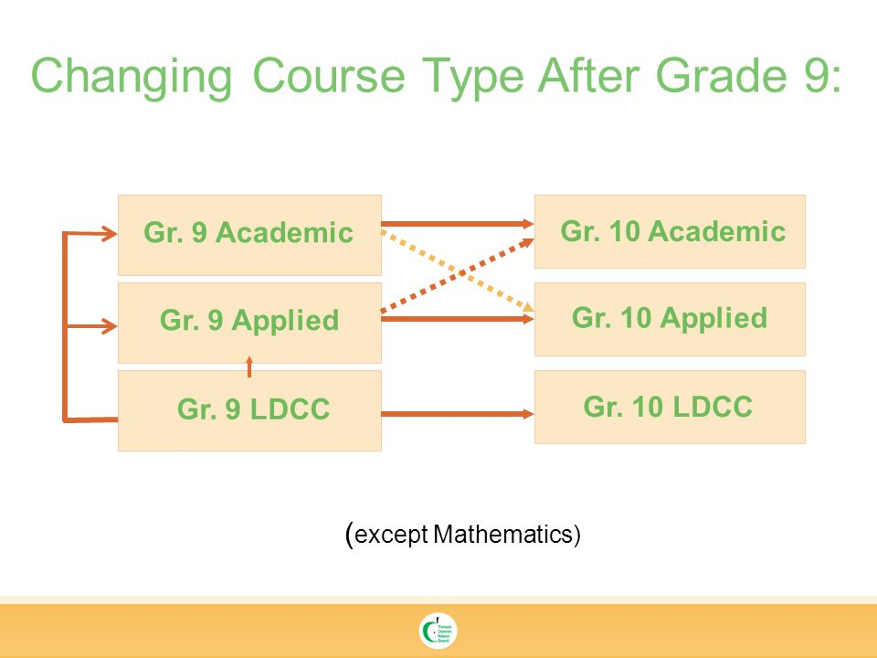 Changing Course Type After Grade 9: Gr. 9 Academic Gr.