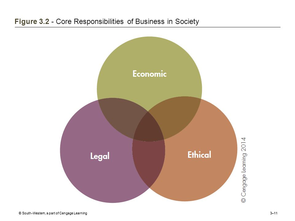 © South-Western, a part of Cengage Learning3–11 Figure Core Responsibilities of Business in Society
