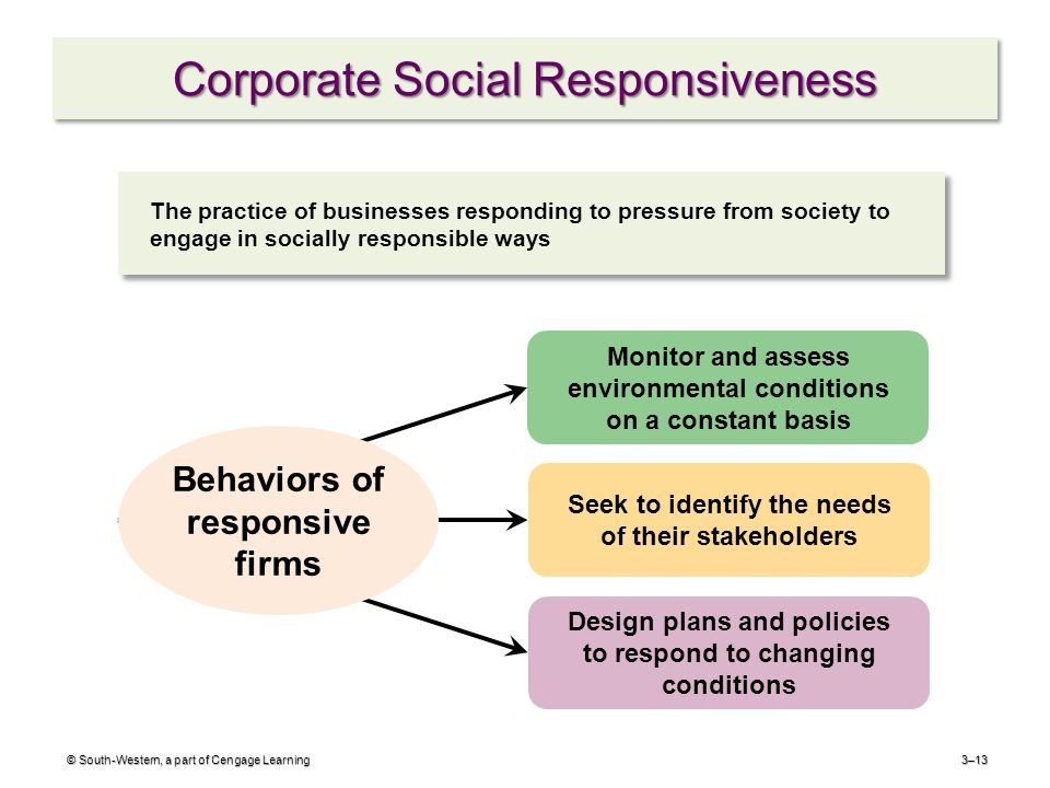 Corporate Social Responsiveness © South-Western, a part of Cengage Learning3–13 Design plans and policies to respond to changing conditions Monitor and assess environmental conditions on a constant basis Seek to identify the needs of their stakeholders Behaviors of responsive firms The practice of businesses responding to pressure from society to engage in socially responsible ways