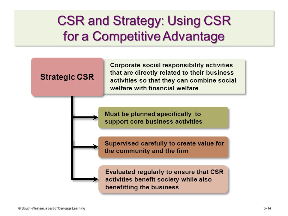 CSR and Strategy: Using CSR for a Competitive Advantage © South-Western, a part of Cengage Learning3–14 Supervised carefully to create value for the community and the firm Must be planned specifically to support core business activities Evaluated regularly to ensure that CSR activities benefit society while also benefitting the business Corporate social responsibility activities that are directly related to their business activities so that they can combine social welfare with financial welfare Strategic CSR
