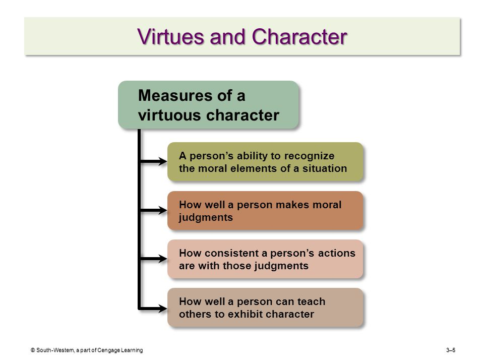 Virtues and Character © South-Western, a part of Cengage Learning3–5 How well a person can teach others to exhibit character How well a person makes moral judgments Measures of a virtuous character A person's ability to recognize the moral elements of a situation How consistent a person's actions are with those judgments
