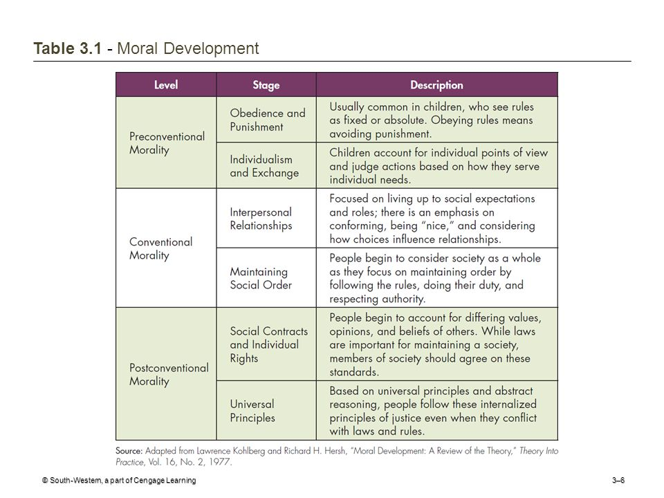 © South-Western, a part of Cengage Learning3–6 Table Moral Development
