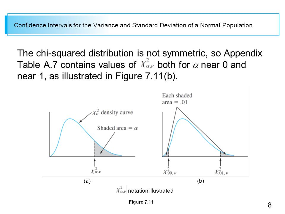 8 Confidence Intervals for the Variance and Standard Deviation of a Normal Population The chi-squared distribution is not symmetric, so Appendix Table A.7 contains values of both for  near 0 and near 1, as illustrated in Figure 7.11(b).