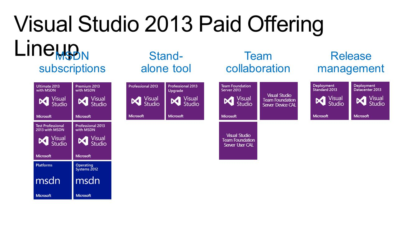 MSDN subscriptions Stand- alone tool Team collaboration Release management Visual Studio Team Foundation Server Device CAL Visual Studio Team Foundation Server User CAL