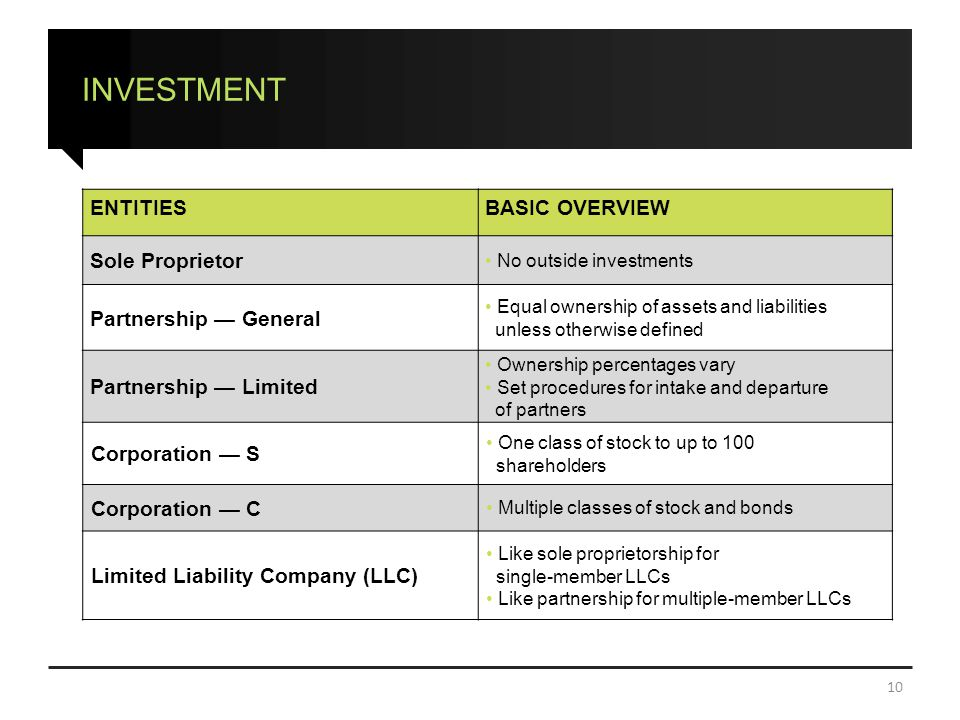 INVESTMENT 10 ENTITIESBASIC OVERVIEW Sole Proprietor No outside investments Partnership — General Equal ownership of assets and liabilities unless otherwise defined Partnership — Limited Ownership percentages vary Set procedures for intake and departure of partners Corporation — S One class of stock to up to 100 shareholders Corporation — C Multiple classes of stock and bonds Limited Liability Company (LLC) Like sole proprietorship for single-member LLCs Like partnership for multiple-member LLCs