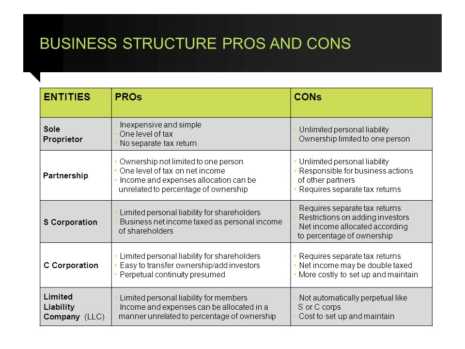BUSINESS STRUCTURE PROS AND CONS 14 ENTITIESPROsCONs Sole Proprietor Inexpensive and simple One level of tax No separate tax return Unlimited personal liability Ownership limited to one person Partnership Ownership not limited to one person One level of tax on net income Income and expenses allocation can be unrelated to percentage of ownership Unlimited personal liability Responsible for business actions of other partners Requires separate tax returns S Corporation Limited personal liability for shareholders Business net income taxed as personal income of shareholders Requires separate tax returns Restrictions on adding investors Net income allocated according to percentage of ownership C Corporation Limited personal liability for shareholders Easy to transfer ownership/add investors Perpetual continuity presumed Requires separate tax returns Net income may be double taxed More costly to set up and maintain Limited Liability Company (LLC) Limited personal liability for members Income and expenses can be allocated in a manner unrelated to percentage of ownership Not automatically perpetual like S or C corps Cost to set up and maintain