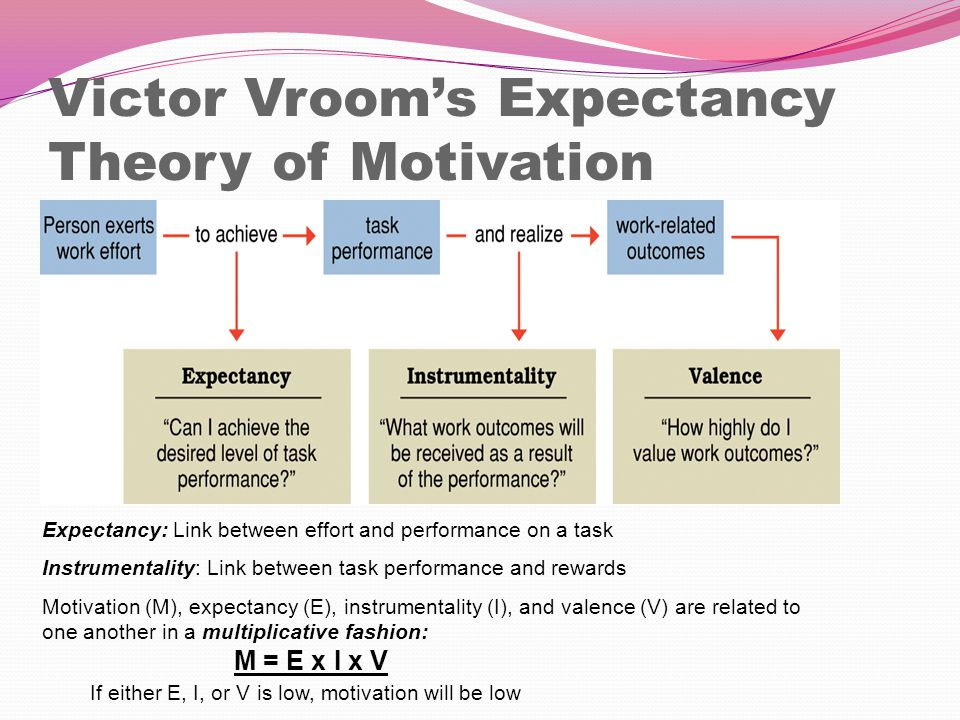 the expectancy theory of motivation Thus, vroom's expectancy theory of motivation is not about self-interest in rewards but about the associations people make towards expected outcomes and the contribution they feel they can make towards those outcomes download our free ebook 'a summary of motivation theories' to get an.