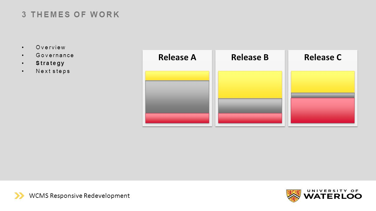 Release A 3 THEMES OF WORK Overview Governance Strategy Next steps Release B Release C WCMS Responsive Redevelopment