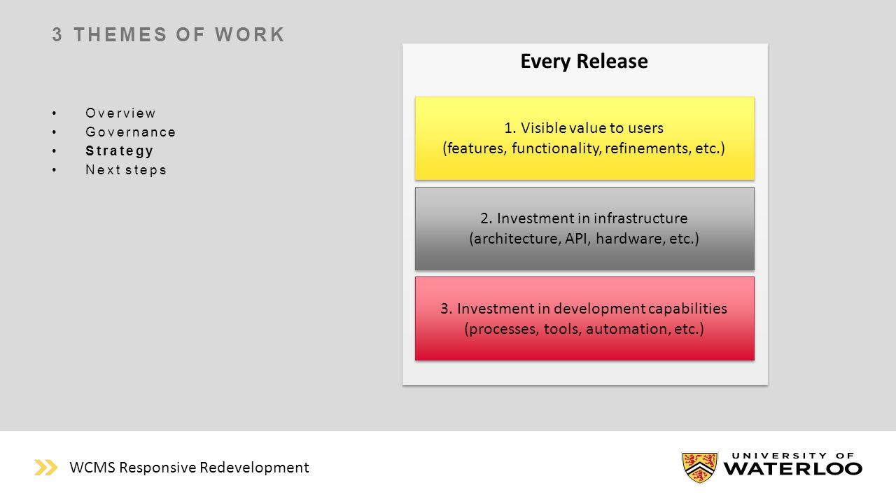 Every Release 3 THEMES OF WORK Overview Governance Strategy Next steps 2.