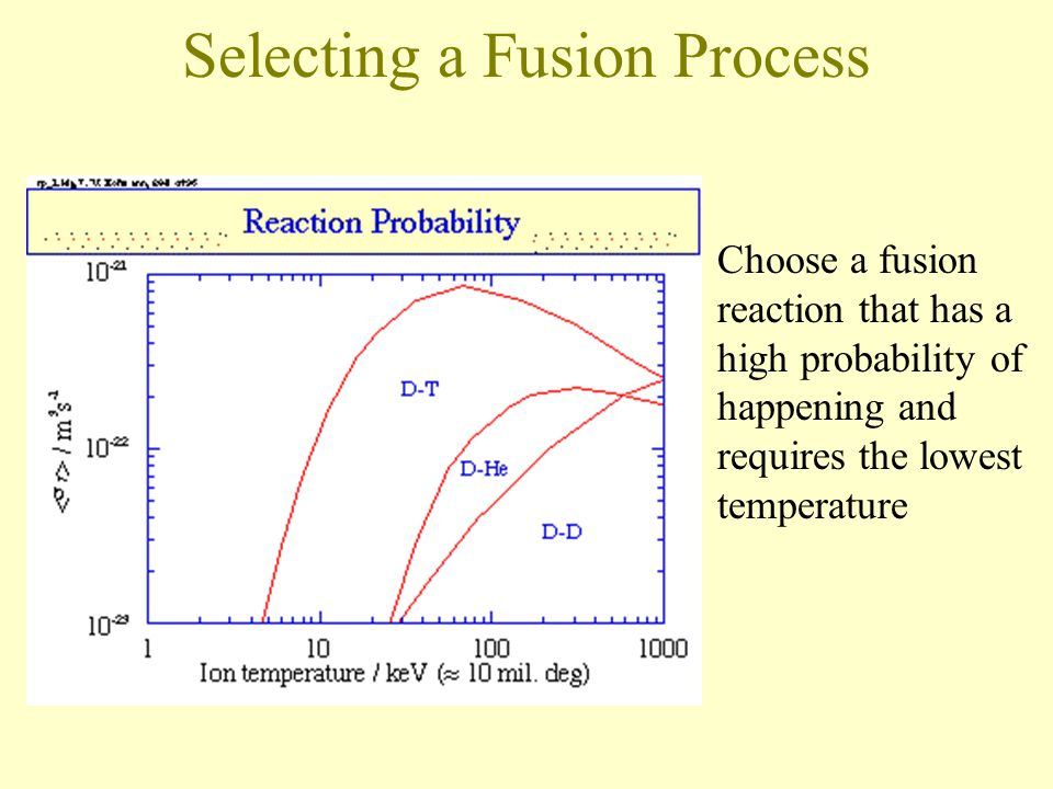 Choose a fusion reaction that has a high probability of happening and requires the lowest temperature Selecting a Fusion Process