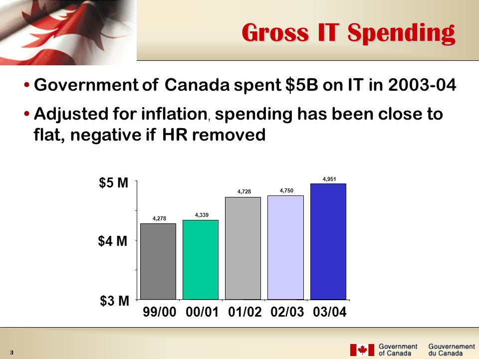 3 Gross IT Spending 4,278 4,339 4,728 4,750 4,951 $3 M $4 M $5 M 99/0000/0101/0202/0303/04 Government of Canada spent $5B on IT in Adjusted for inflation, spending has been close to flat, negative if HR removed
