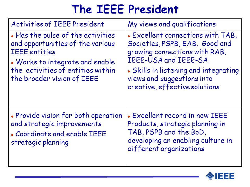 The IEEE President l Excellent record in new IEEE Products, strategic planning in TAB, PSPB and the BoD, developing an enabling culture in different organizations l Provide vision for both operation and strategic improvements l Coordinate and enable IEEE strategic planning l Excellent connections with TAB, Societies, PSPB, EAB.