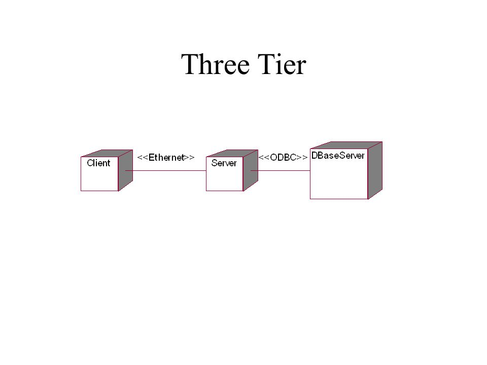Three Tier