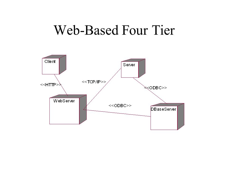 Web-Based Four Tier
