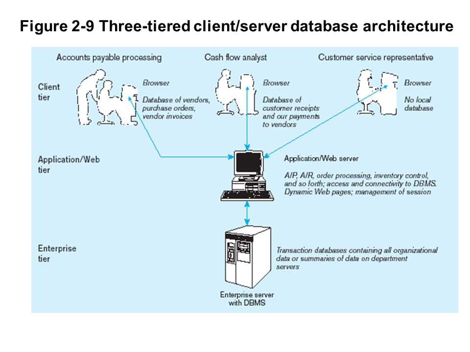 Figure 2-9 Three-tiered client/server database architecture