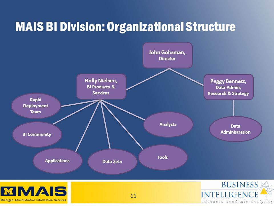 11 MAIS BI Division: Organizational Structure John Gohsman, Director Holly Nielsen, BI Products & Services Analysts Tools BI Community Rapid Deployment Team Data Sets Data Administration Peggy Bennett, Data Admin, Research & Strategy Applications