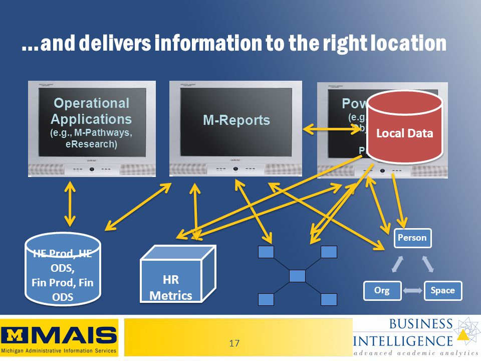 17 …and delivers information to the right location Power Tools (e.g., Business Objects Webl Proclarity) M-Reports Operational Applications (e.g., M-Pathways, eResearch) PersonSpaceOrg HR Metrics HE Prod, HE ODS, Fin Prod, Fin ODS HE Prod, HE ODS, Fin Prod, Fin ODS Local Data